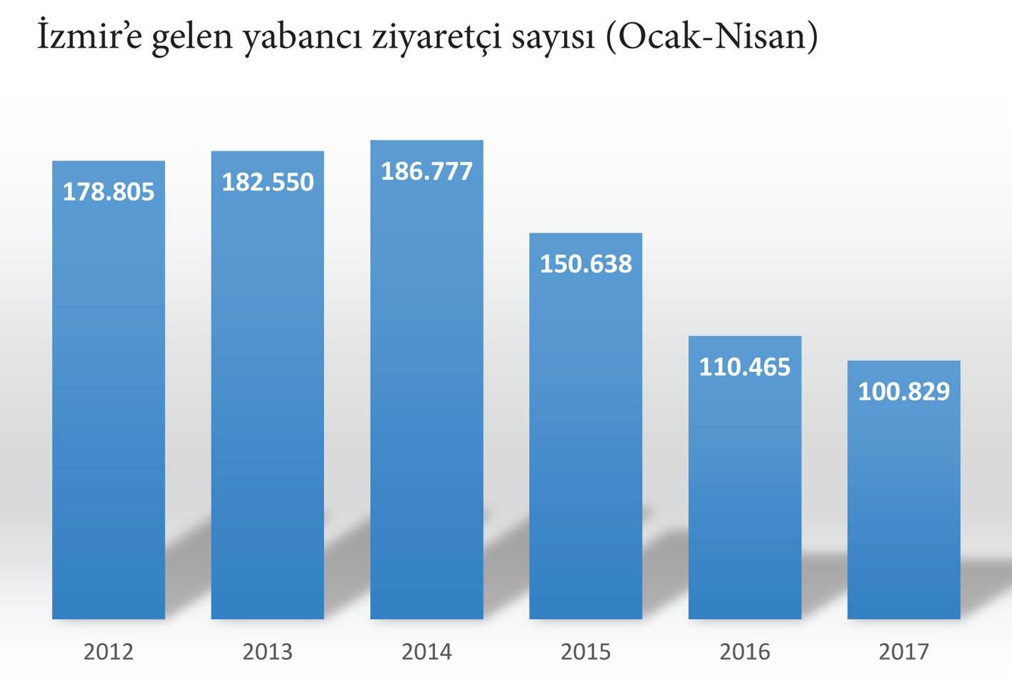 İzmir'e dört ayda gelen turist sayısı 100 bin'i geçti